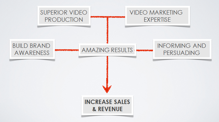 video production - increase conversion rates