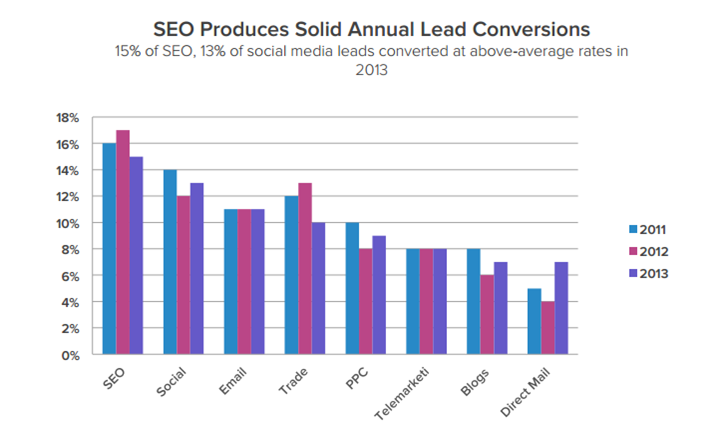 SEO leads conversions. 15% of SEO leads converted at above average rates