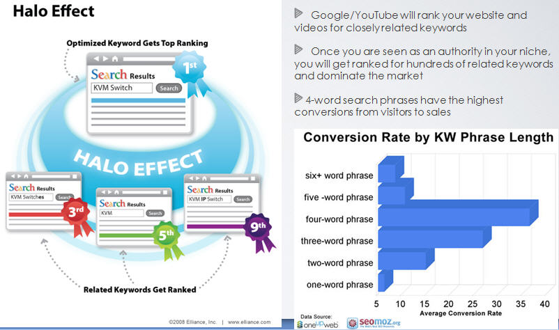 keyword conversions-halo effect