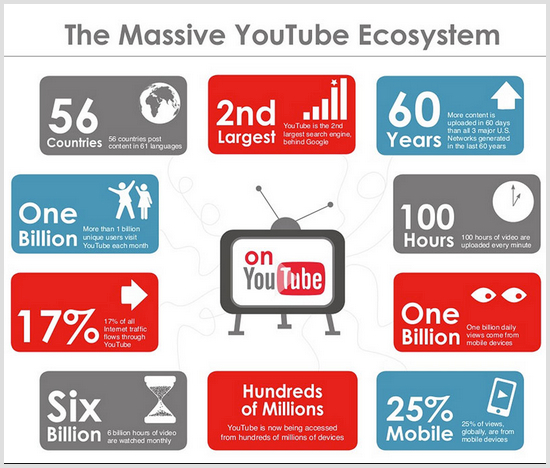 Youtube-facts-2015