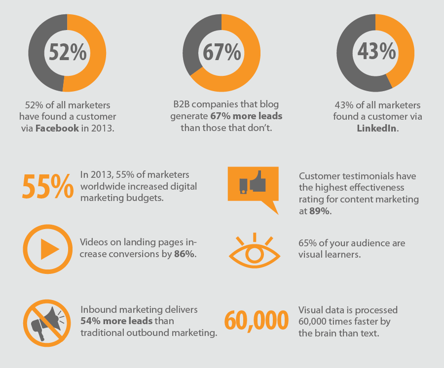 online-marketing-trends-statistics-2014