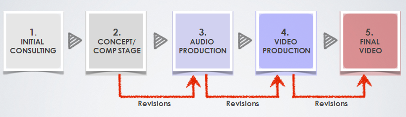 video_production_flowchart