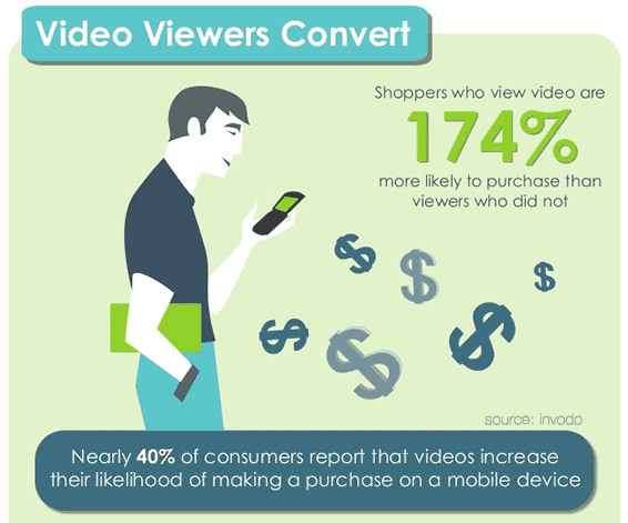 online video marketing retail purchase