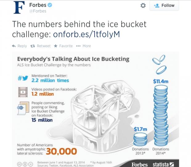 ice-bucket-challenge-forbes-620x544