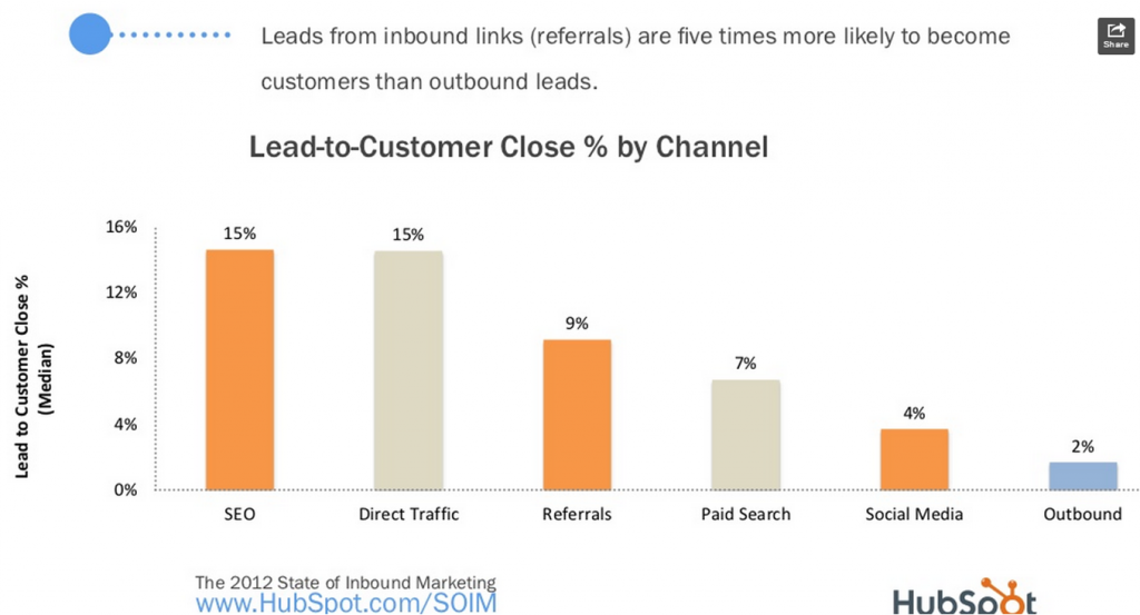SEO leads to customer close ration - SEO return on investment