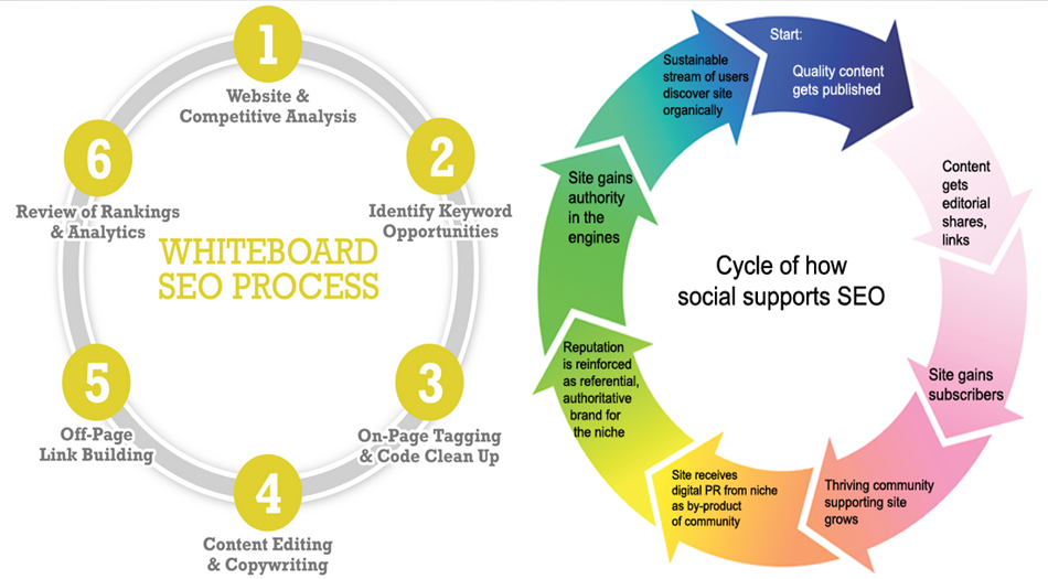 SEO work process with high quality content supported by social media